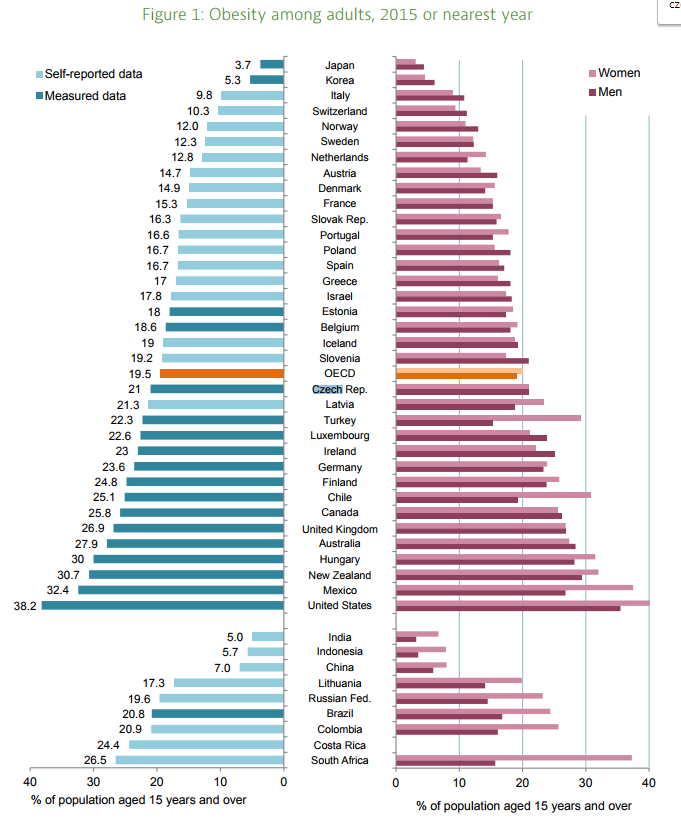 Oecd Obesity Update 2017 Obesity Rates Are Expected To Increase Further Economic Policy Council On Czech Competitiveness