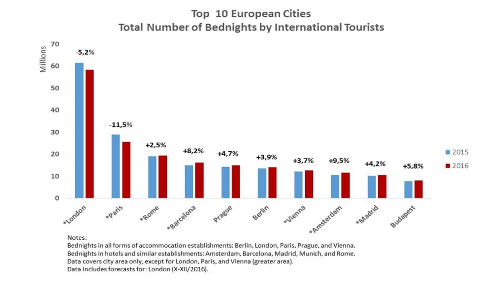 Afbeeldingsresultaat voor European Cities Marketing tourism prague